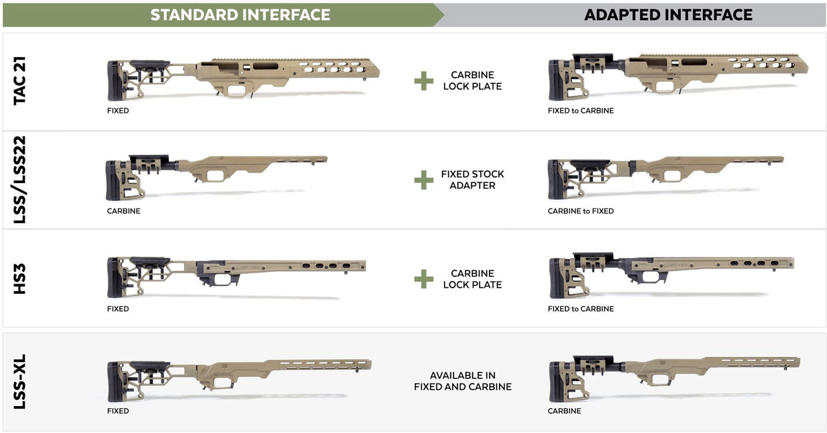 FIXED OR CARBINE WHICH STOCK FOR YOUR MDT CHASSIS SYSTEM